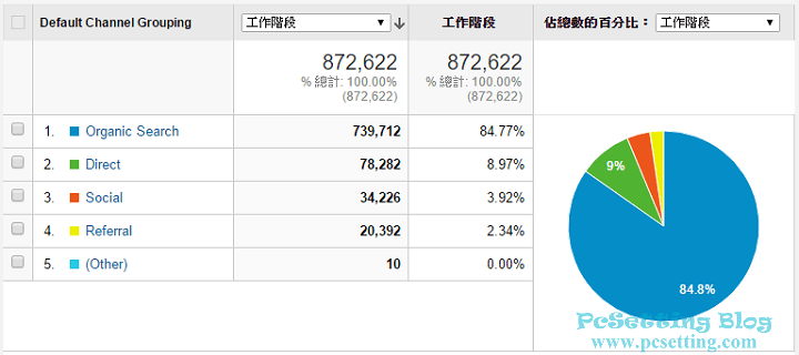 PcSetting Blog網站的流量來源類型-pcsetting2016report041